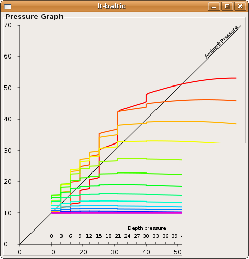 Screenshot of the early days of the gnome app pressure graph